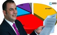 İşte partilerin son oy oranları