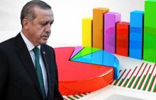 Bugün seçim olsa AKP'nin oyu yüzde 37,3