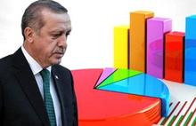 KONDA ve GENAR'ın son anket sonucu: AK Parti, MHP, CHP, HDP, İYİ Parti son oy oranları