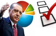 İktidar yanlısı şirkete göre AKP'nin oy oranı ne oldu?