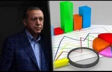 Erdoğan'a bir şok daha! Görev onayı oranında rekor düşüş...