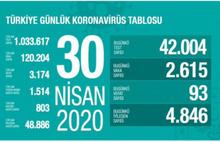 Türkiye'deki son veriler açıklandı