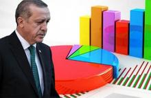 İktidara yakın anket şirketi Erdoğan'ı yüzde 50 nin altına düşürdü
