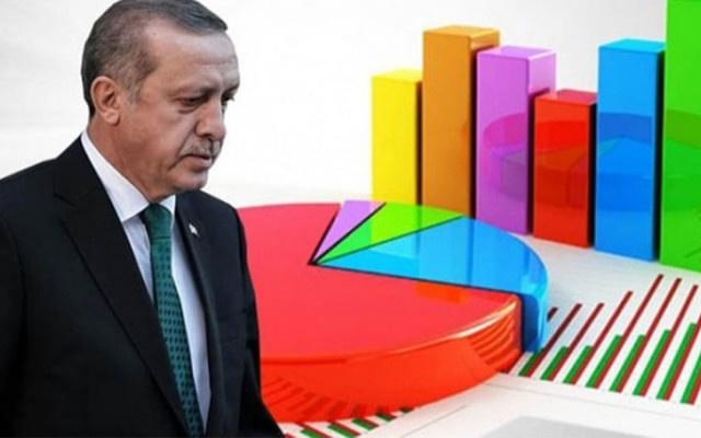 AREA anketine göre AKP hızla oy kaybediyor